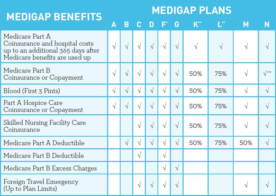Medigap Chart Jpg